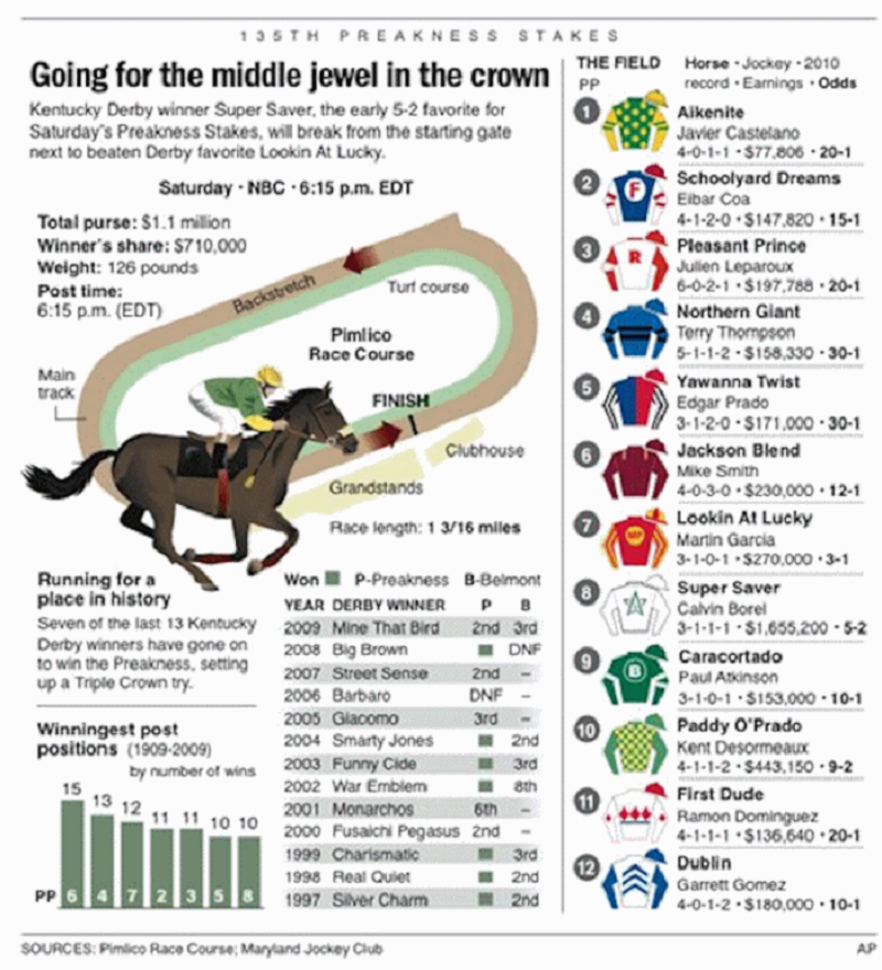 Horse Race Program
